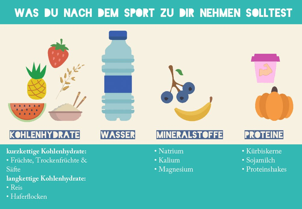 was-nach-dem-sport-essen-fitness-blogger-fitnessblog_1