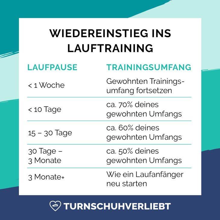Wiedereinstieg-Laufen-Trainingsumfang-Trainingsplan-nach-langer-Pause